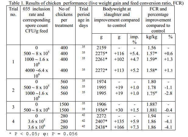 پروبیوتیک گالیپرو ,افزودنی میکروبی ,جوجه های گوشتی ,بهبود ضریب تبدیل ,افزایش وزن جوجه,