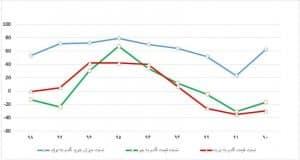 نسبت میزان تولید گندم به خرید